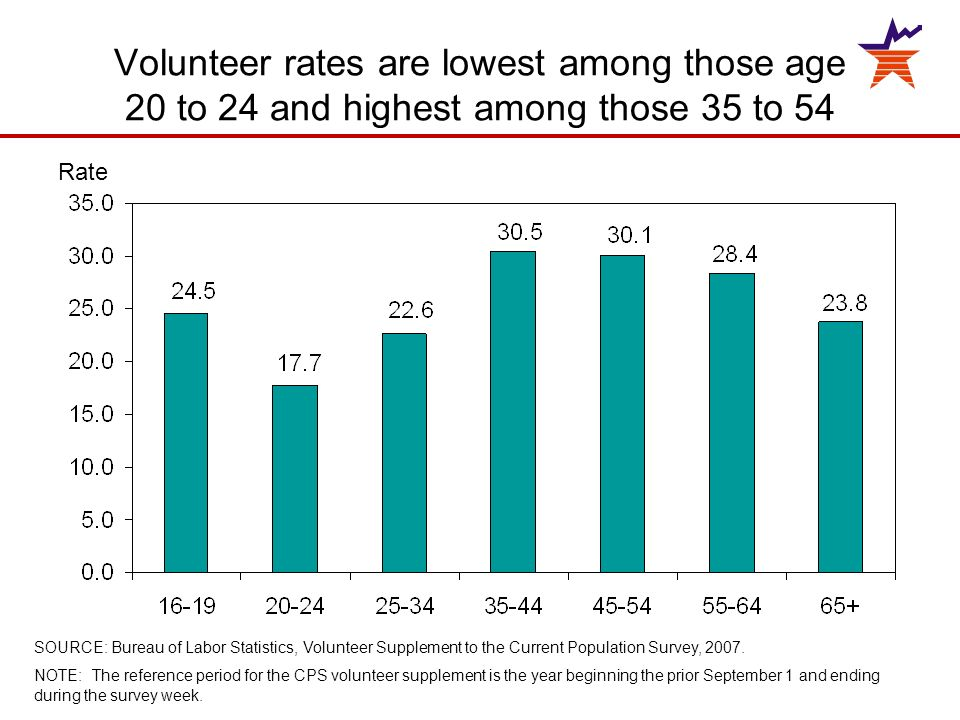 Volunteer rates are lowest among those age 20 to 24 and highest among those 35 to 54 SOURCE: Bureau of Labor Statistics, Volunteer Supplement to the Current Population Survey, 2007.