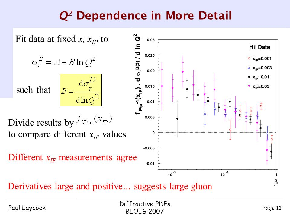 Paul Laycock Diffractive PDFs BLOIS 2007 Page 11 Q 2 Dependence in More Detail Derivatives large and positive… suggests large gluon such that Fit data at fixed x, x IP to Divide results by to compare different x IP values Different x IP measurements agree