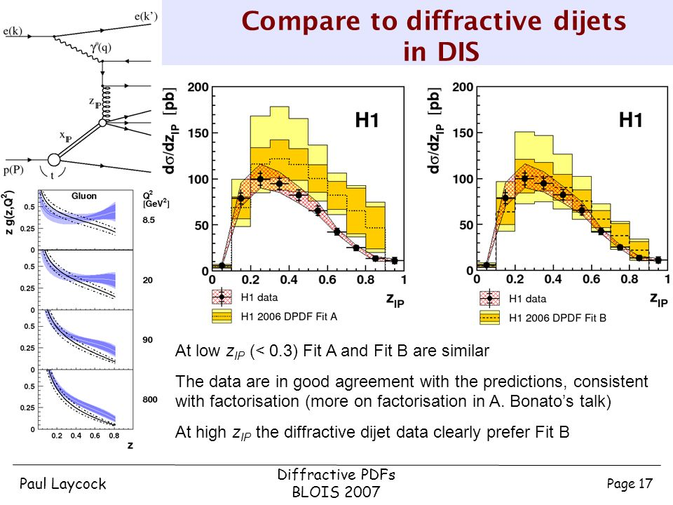 Paul Laycock Diffractive PDFs BLOIS 2007 Page 17 Compare to diffractive dijets in DIS At low z IP (< 0.3) Fit A and Fit B are similar The data are in good agreement with the predictions, consistent with factorisation (more on factorisation in A.