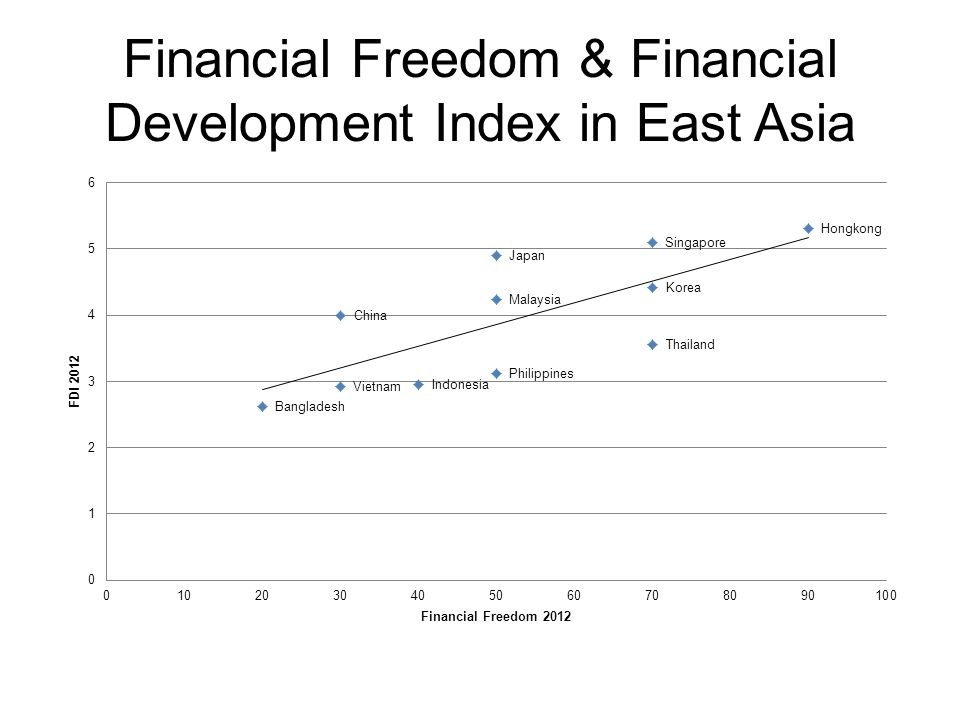 Financial Freedom & Financial Development Index in East Asia