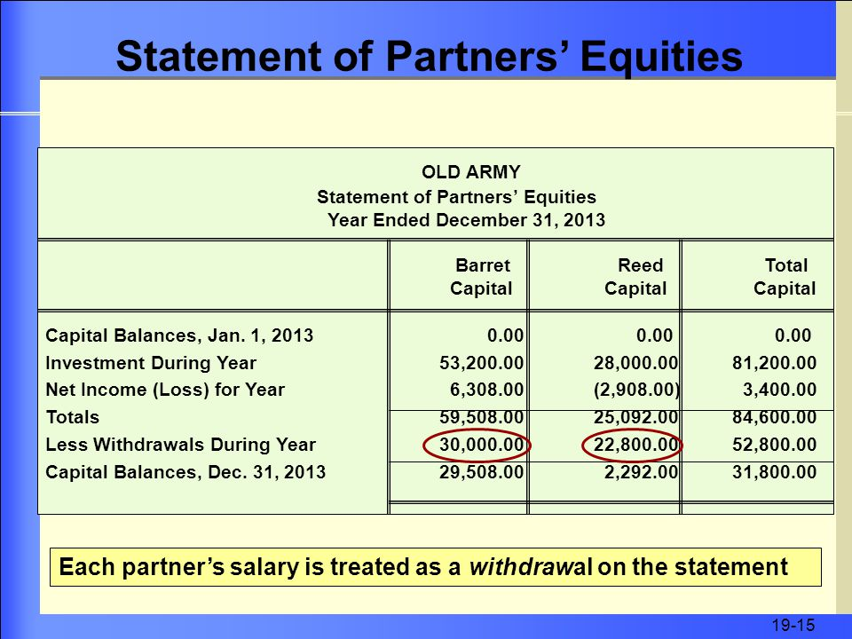 19-15 OLD ARMY Statement of Partners' Equities Year Ended December 31, 2013 Barret Reed Total Capital Capital Capital Capital Balances, Jan.