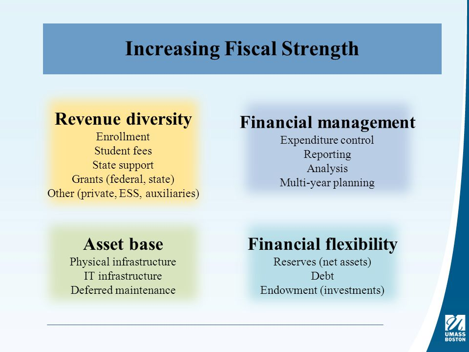 Increasing Fiscal Strength Revenue diversity Enrollment Student fees State support Grants (federal, state) Other (private, ESS, auxiliaries) Financial management Expenditure control Reporting Analysis Multi-year planning Asset base Physical infrastructure IT infrastructure Deferred maintenance Financial flexibility Reserves (net assets) Debt Endowment (investments)