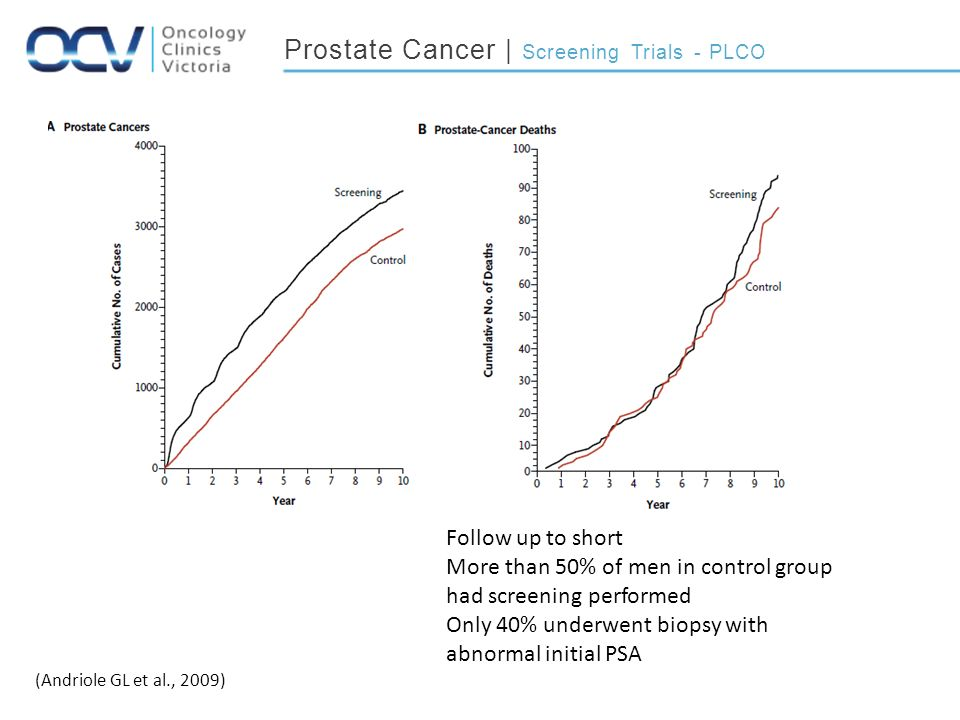 Prostate Cancer | Screening Trials - PLCO (Andriole GL et al., 2009) Follow up to short More than 50% of men in control group had screening performed Only 40% underwent biopsy with abnormal initial PSA