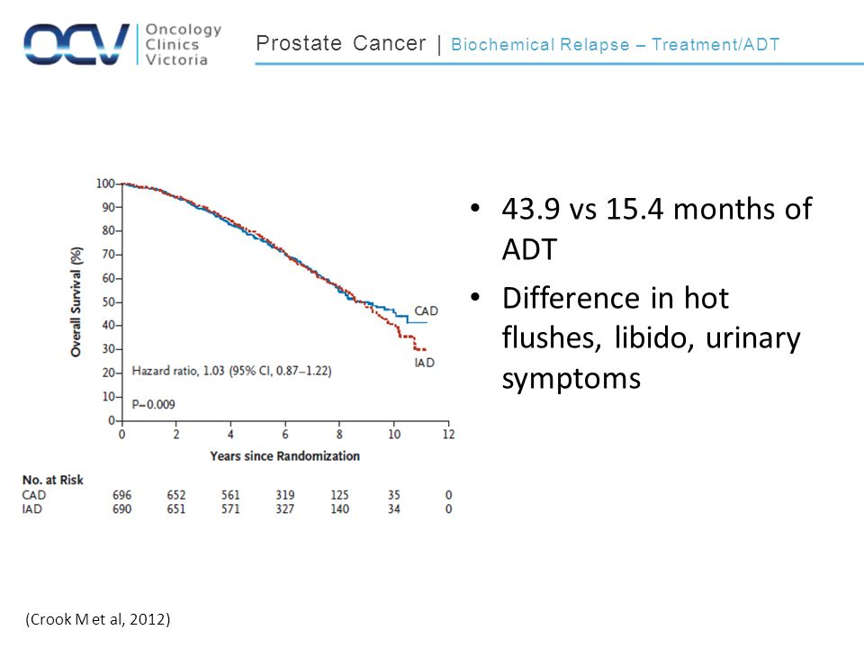 Prostate Cancer | Biochemical Relapse – Treatment/ADT 43.9 vs 15.4 months of ADT Difference in hot flushes, libido, urinary symptoms (Crook M et al, 2012)