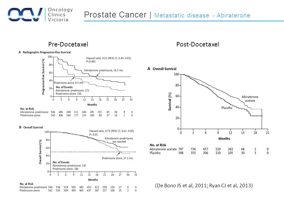 Prostate Cancer | Metastatic disease - Abiraterone Pre-Docetaxel (De Bono JS et al, 2011; Ryan CJ et al, 2013) Post-Docetaxel