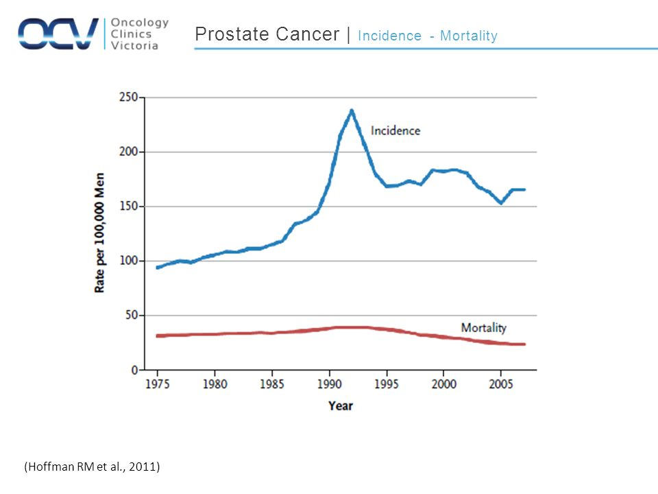 Prostate Cancer | Incidence - Mortality (Hoffman RM et al., 2011)
