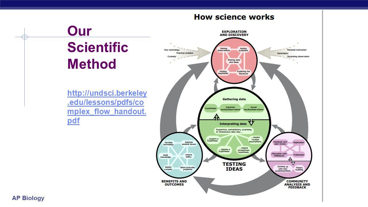 ip1 scientific method molecules scientific inquiry