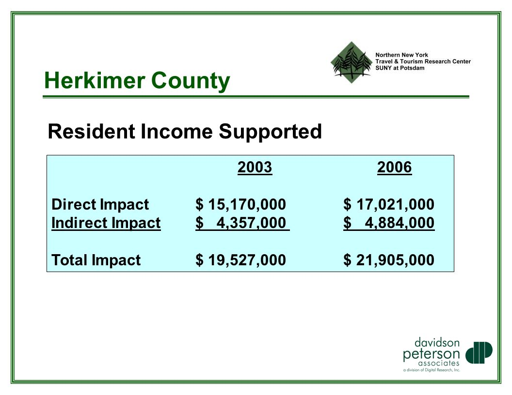 Herkimer County Resident Income Supported Direct Impact $ 15,170,000 $ 17,021,000 Indirect Impact $ 4,357,000 $ 4,884,000 Total Impact $ 19,527,000 $ 21,905,000