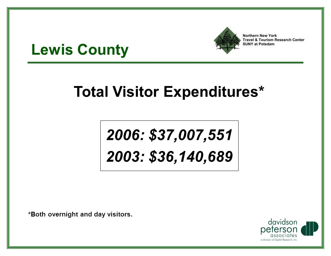 Lewis County Total Visitor Expenditures* 2006: $37,007, : $36,140,689 *Both overnight and day visitors.