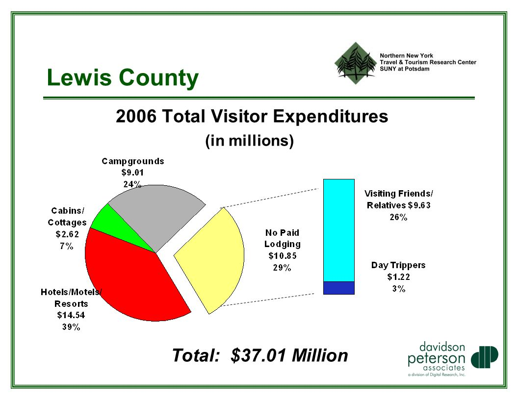 Lewis County 2006 Total Visitor Expenditures (in millions) Total: $37.01 Million