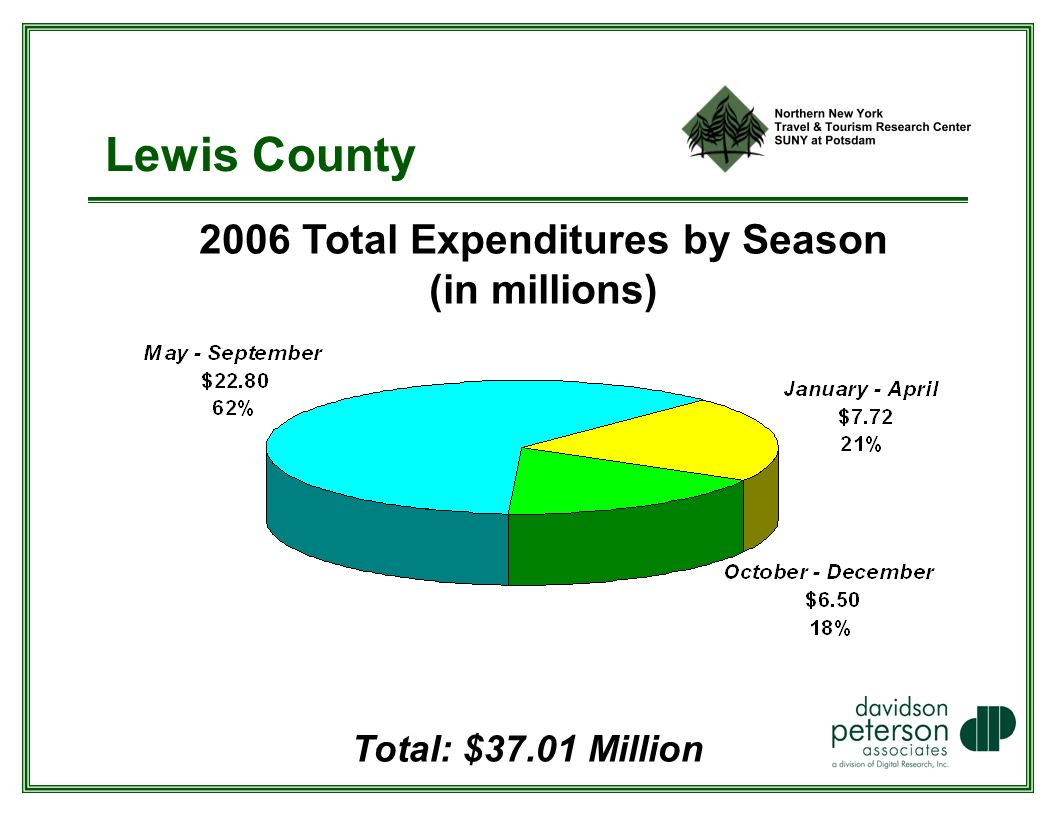 Lewis County 2006 Total Expenditures by Season (in millions) Total: $37.01 Million