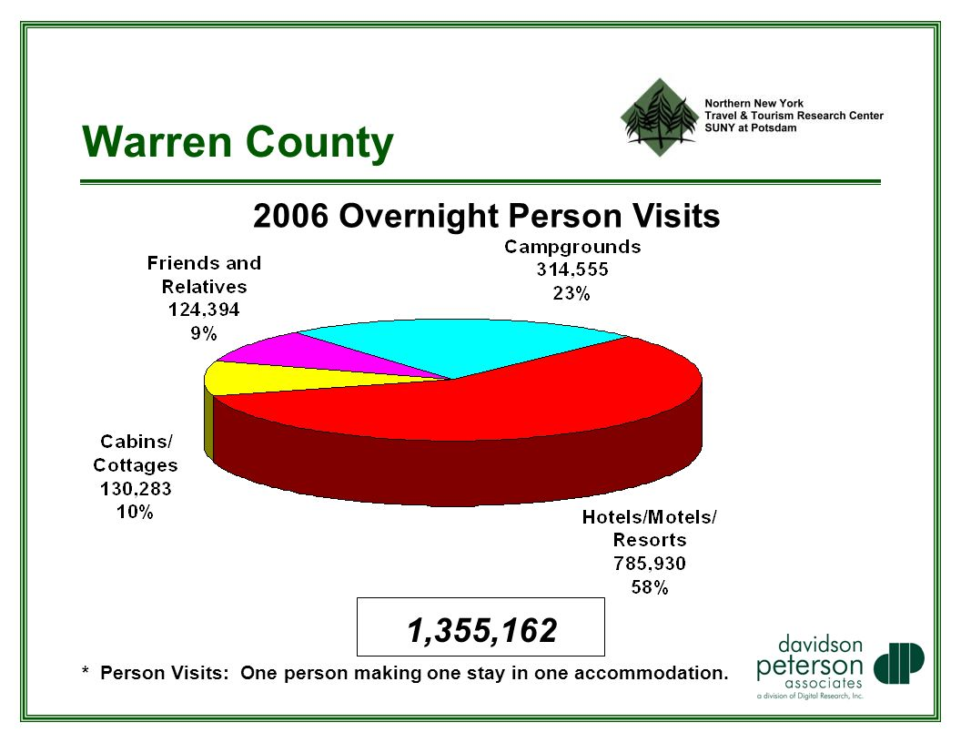 Warren County 2006 Overnight Person Visits * Person Visits: One person making one stay in one accommodation.