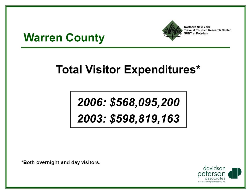 Warren County Total Visitor Expenditures* 2006: $568,095, : $598,819,163 *Both overnight and day visitors.