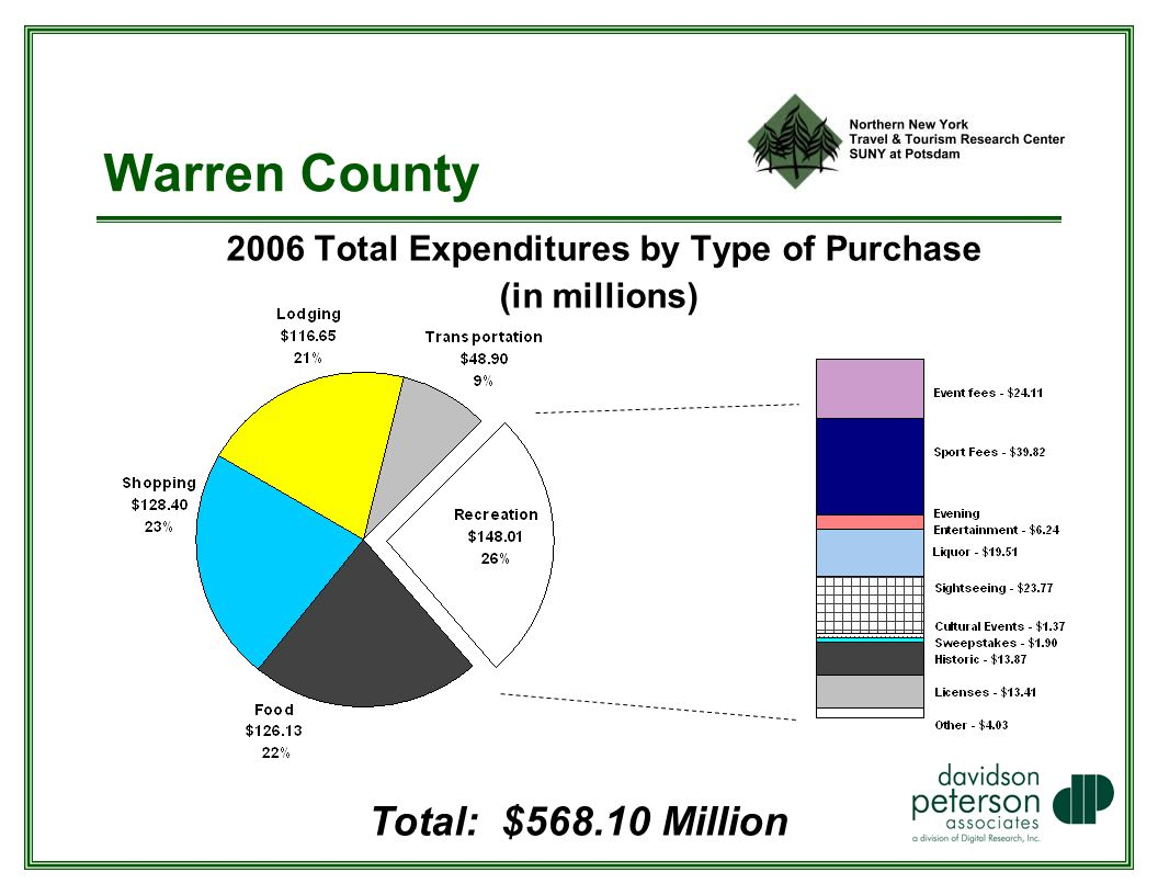 Warren County 2006 Total Expenditures by Type of Purchase (in millions) Total: $ Million