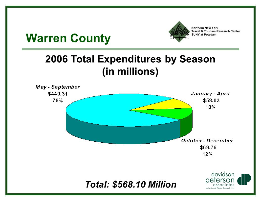Warren County 2006 Total Expenditures by Season (in millions) Total: $ Million