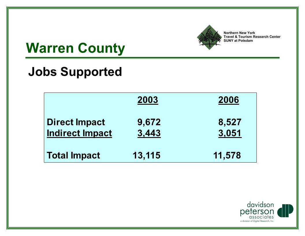 Warren County Jobs Supported Direct Impact 9,672 8,527 Indirect Impact 3,443 3,051 Total Impact 13,11511,578