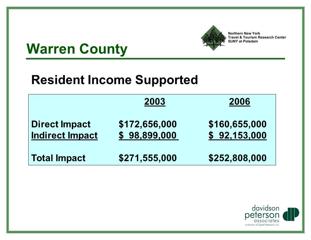 Warren County Resident Income Supported Direct Impact $172,656,000 $160,655,000 Indirect Impact $ 98,899,000 $ 92,153,000 Total Impact $271,555,000 $252,808,000