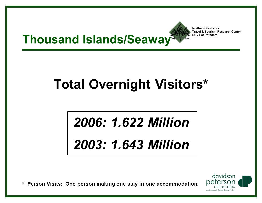 Thousand Islands/Seaway Total Overnight Visitors* 2006: Million 2003: Million * Person Visits: One person making one stay in one accommodation.