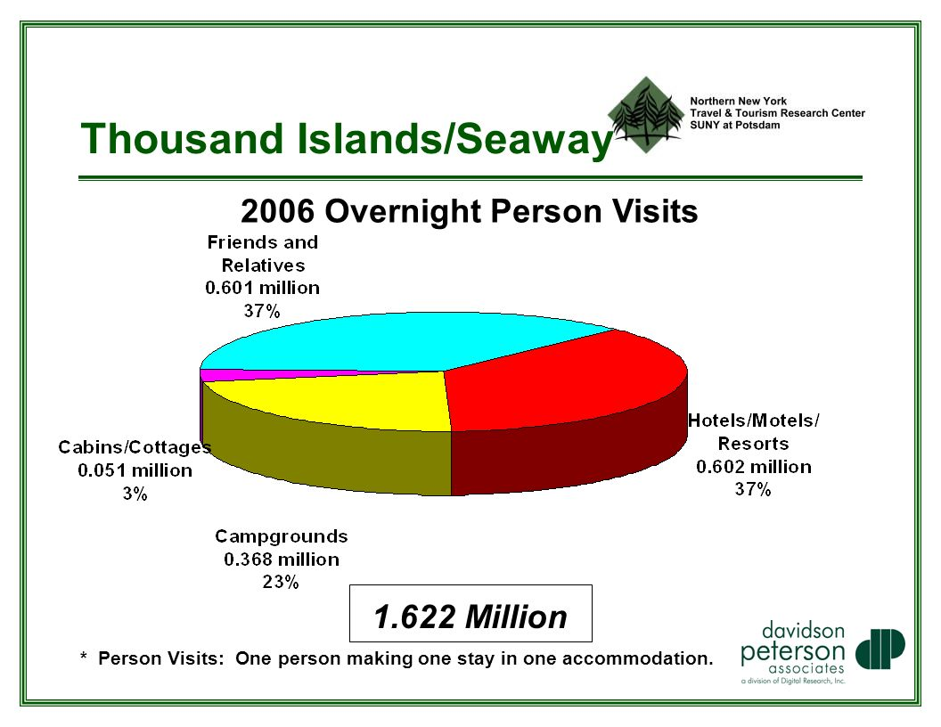 Thousand Islands/Seaway 2006 Overnight Person Visits * Person Visits: One person making one stay in one accommodation.