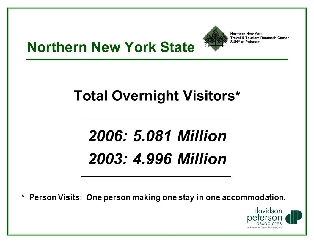 Total Overnight Visitors * 2006: Million 2003: Million * Person Visits: One person making one stay in one accommodation.