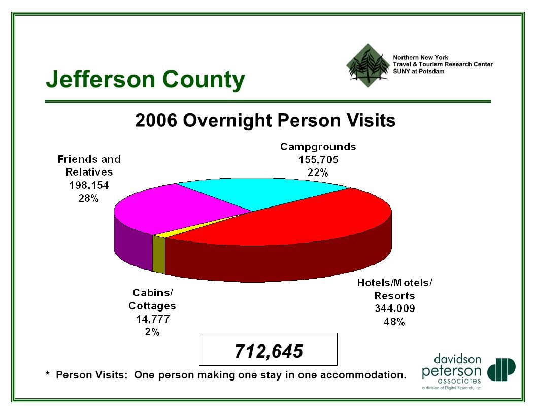 Jefferson County 2006 Overnight Person Visits * Person Visits: One person making one stay in one accommodation.
