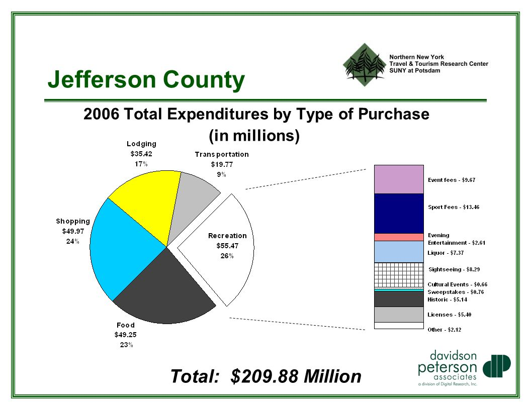 Jefferson County 2006 Total Expenditures by Type of Purchase (in millions) Total: $ Million