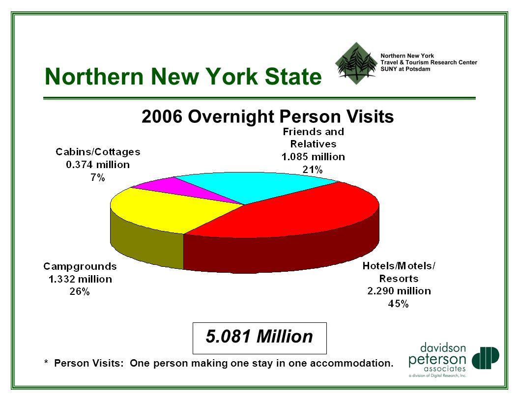 Northern New York State 2006 Overnight Person Visits * Person Visits: One person making one stay in one accommodation.