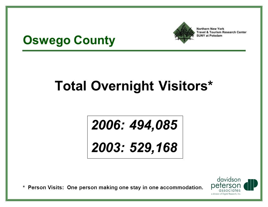 Total Overnight Visitors* 2006: 494, : 529,168 * Person Visits: One person making one stay in one accommodation.