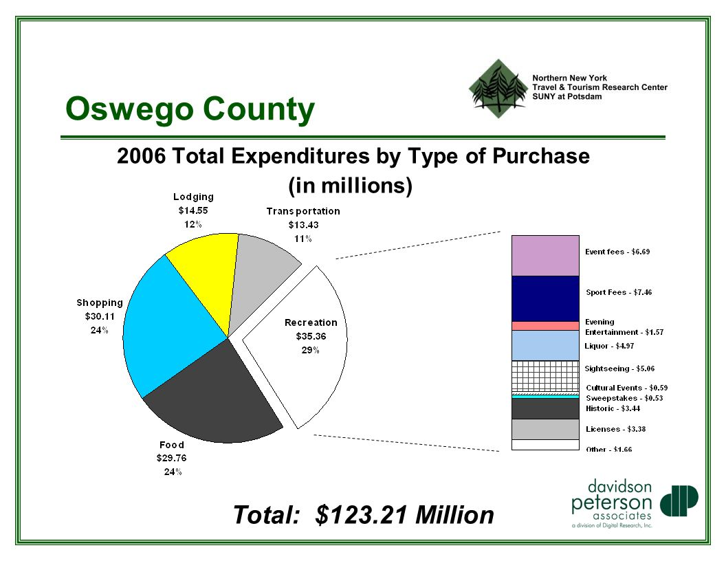Oswego County 2006 Total Expenditures by Type of Purchase (in millions) Total: $ Million