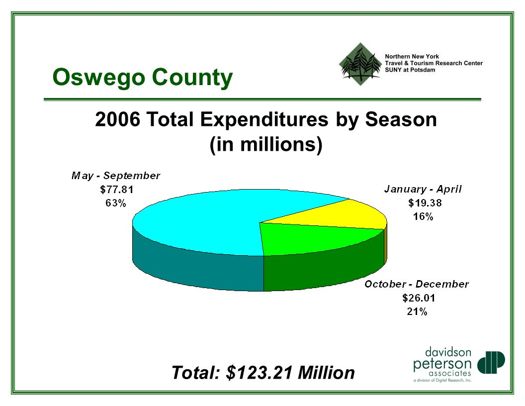 Oswego County 2006 Total Expenditures by Season (in millions) Total: $ Million