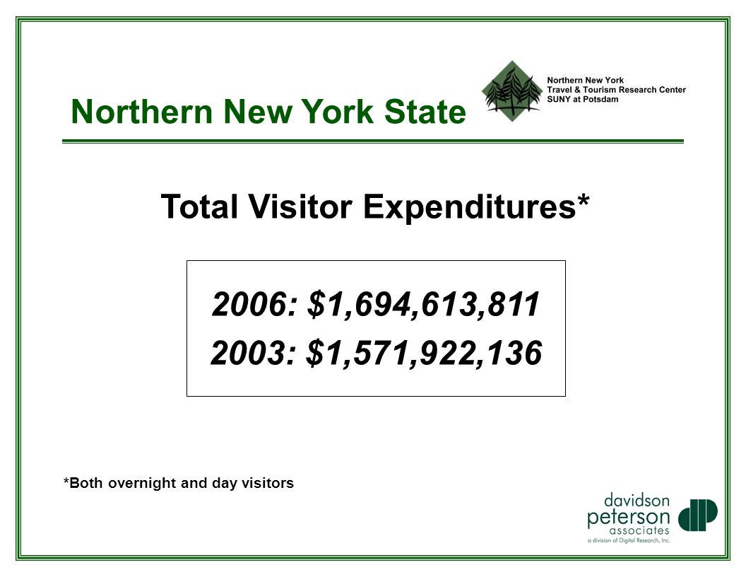 Northern New York State Total Visitor Expenditures* 2006: $1,694,613, : $1,571,922,136 *Both overnight and day visitors