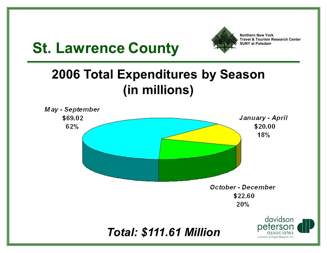St. Lawrence County 2006 Total Expenditures by Season (in millions) Total: $ Million