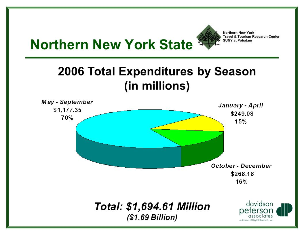 Northern New York State 2006 Total Expenditures by Season (in millions) Total: $1, Million ($1.69 Billion)