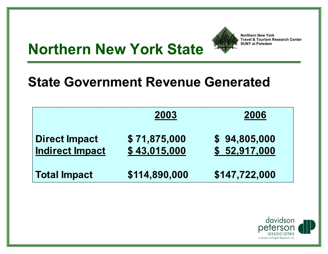 Northern New York State State Government Revenue Generated Direct Impact $ 71,875,000 $ 94,805,000 Indirect Impact $ 43,015,000$ 52,917,000 Total Impact $114,890,000$147,722,000