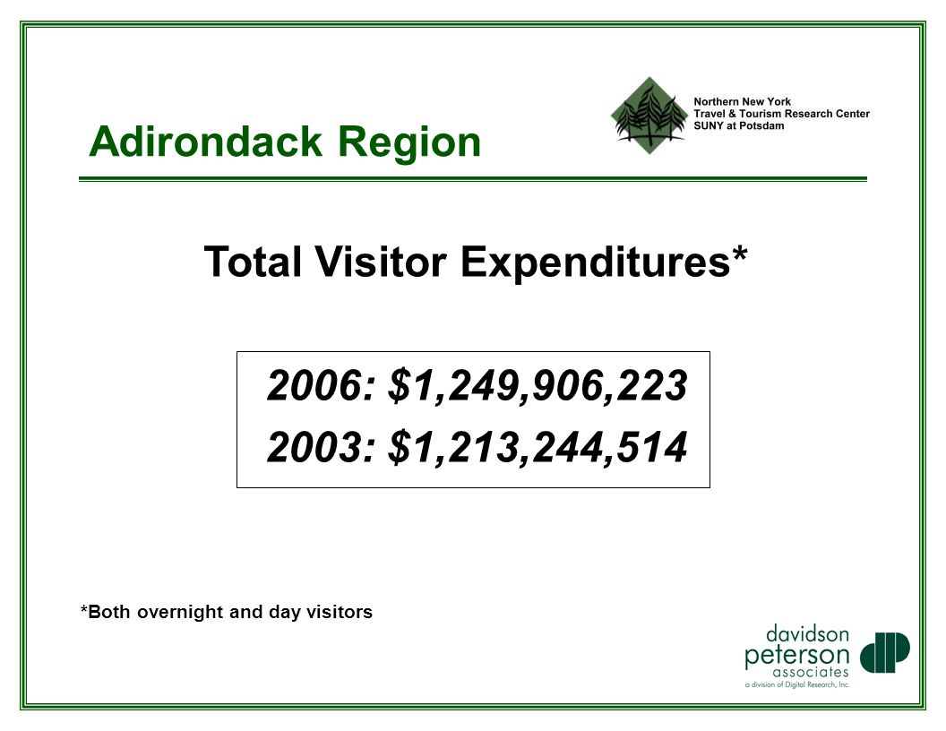Adirondack Region Total Visitor Expenditures* 2006: $1,249,906, : $1,213,244,514 *Both overnight and day visitors