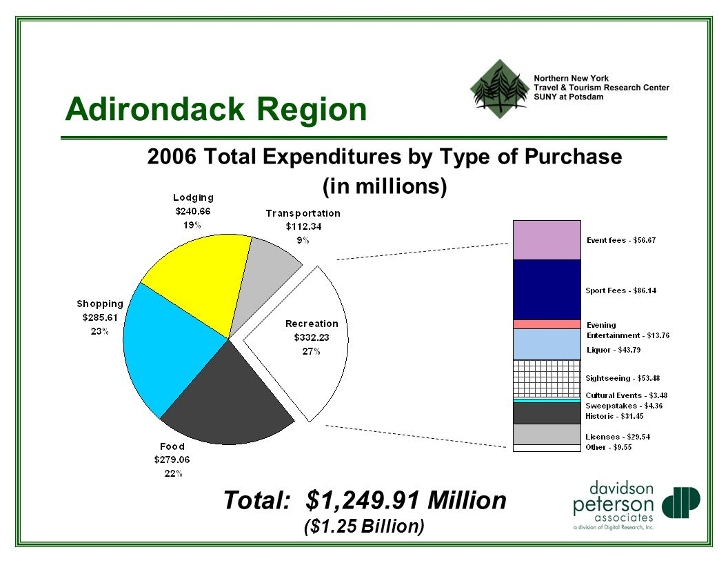 Adirondack Region 2006 Total Expenditures by Type of Purchase (in millions) Total: $1, Million ($1.25 Billion)