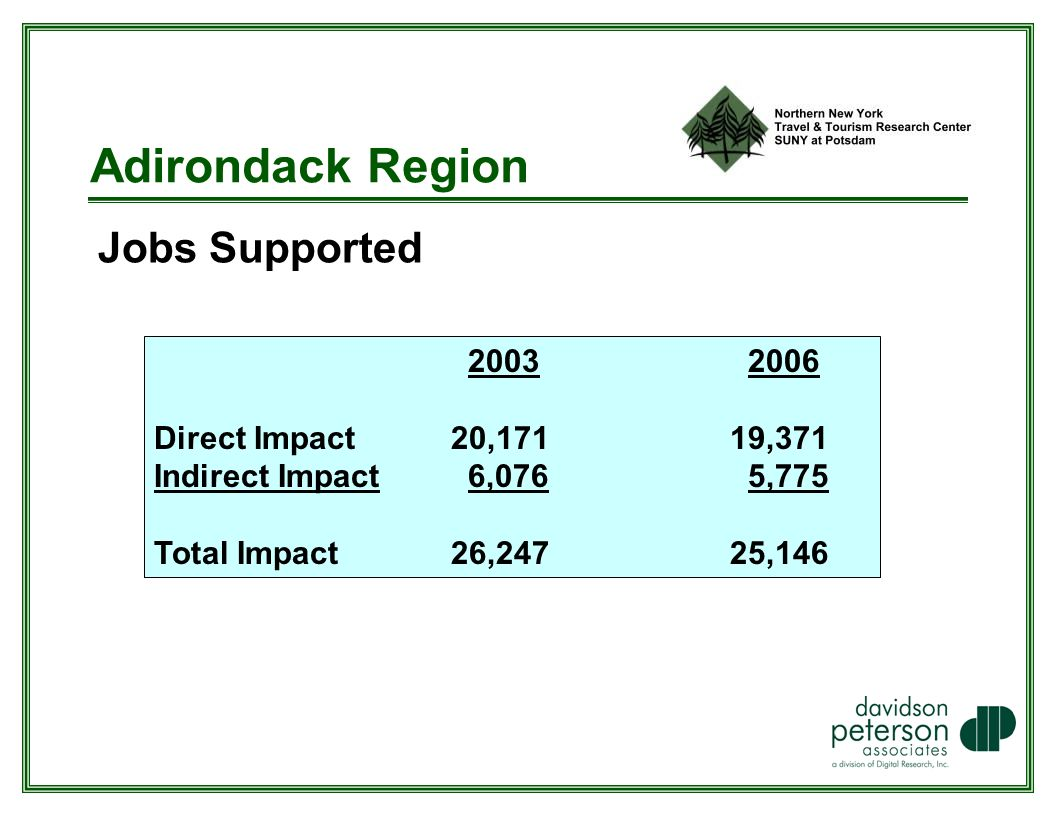Adirondack Region Jobs Supported Direct Impact 20,17119,371 Indirect Impact 6,076 5,775 Total Impact 26,24725,146