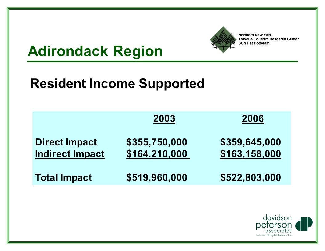 Adirondack Region Resident Income Supported Direct Impact $355,750,000 $359,645,000 Indirect Impact $164,210,000 $163,158,000 Total Impact $519,960,000 $522,803,000