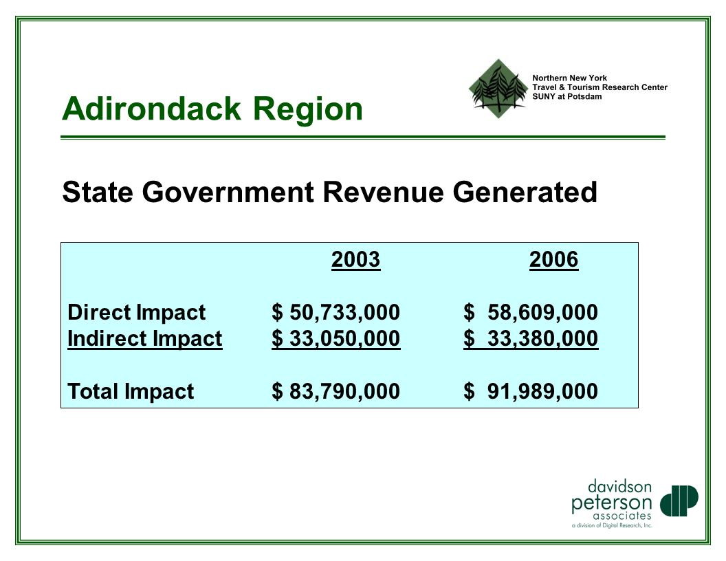Adirondack Region State Government Revenue Generated Direct Impact $ 50,733,000 $ 58,609,000 Indirect Impact $ 33,050,000$ 33,380,000 Total Impact $ 83,790,000$ 91,989,000