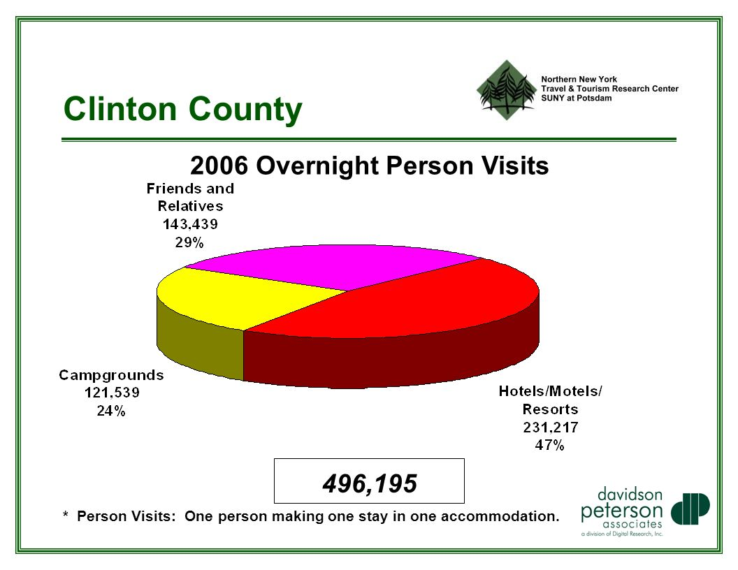 Clinton County 2006 Overnight Person Visits * Person Visits: One person making one stay in one accommodation.