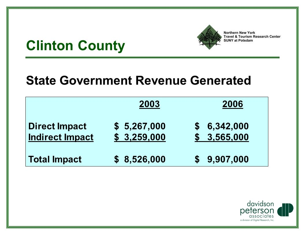 Clinton County State Government Revenue Generated Direct Impact $ 5,267,000 $ 6,342,000 Indirect Impact $ 3,259,000$ 3,565,000 Total Impact $ 8,526,000$ 9,907,000