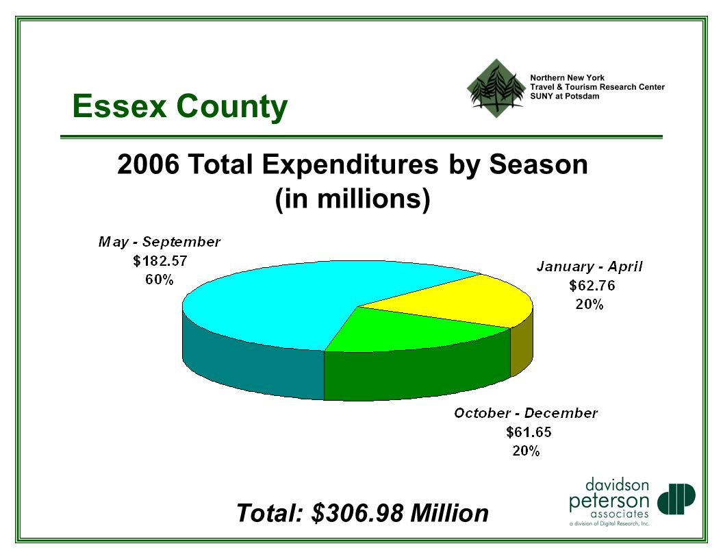 Essex County 2006 Total Expenditures by Season (in millions) Total: $ Million