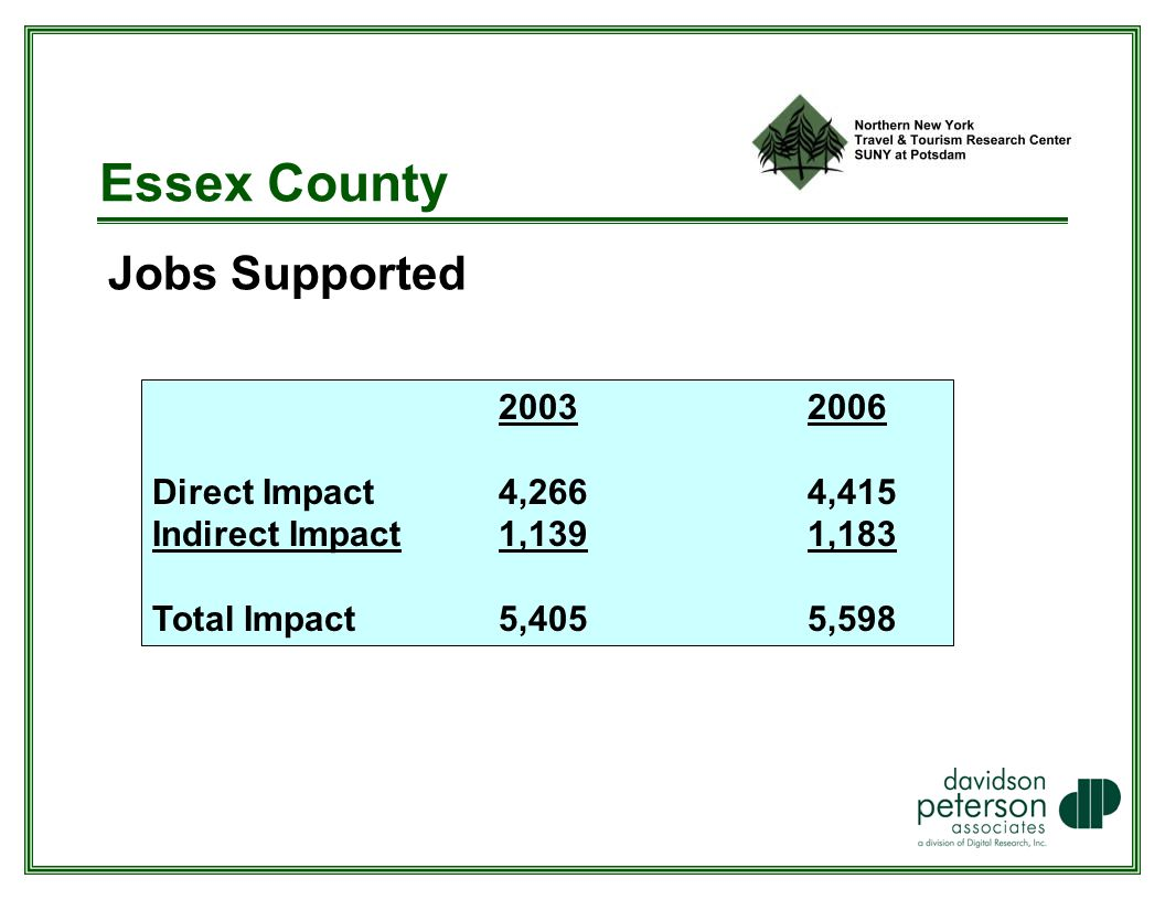 Essex County Jobs Supported Direct Impact 4,266 4,415 Indirect Impact 1,139 1,183 Total Impact 5,405 5,598