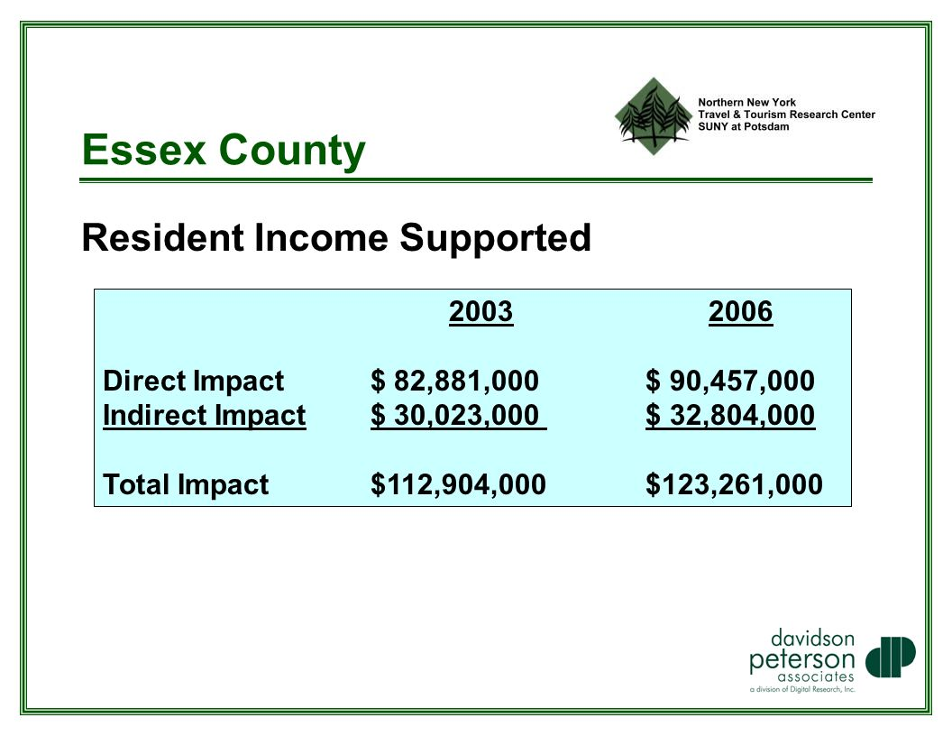 Essex County Resident Income Supported Direct Impact $ 82,881,000 $ 90,457,000 Indirect Impact $ 30,023,000 $ 32,804,000 Total Impact $112,904,000 $123,261,000