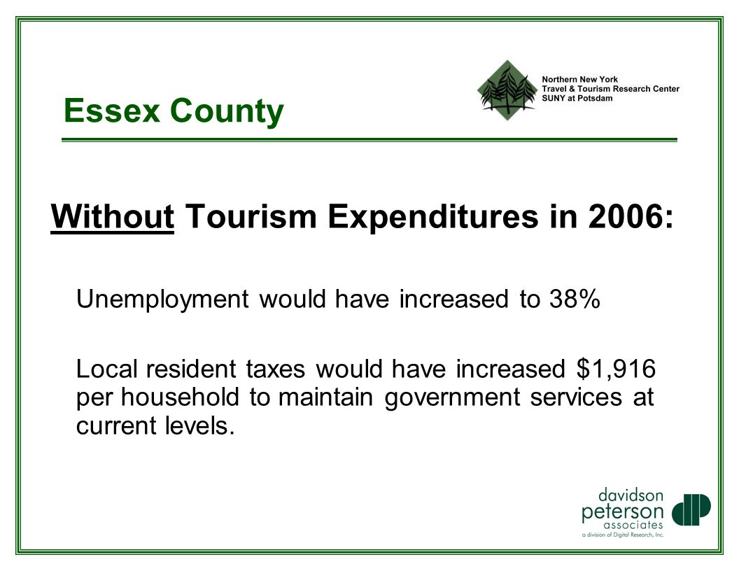 Essex County Without Tourism Expenditures in 2006: Unemployment would have increased to 38% Local resident taxes would have increased $1,916 per household to maintain government services at current levels.