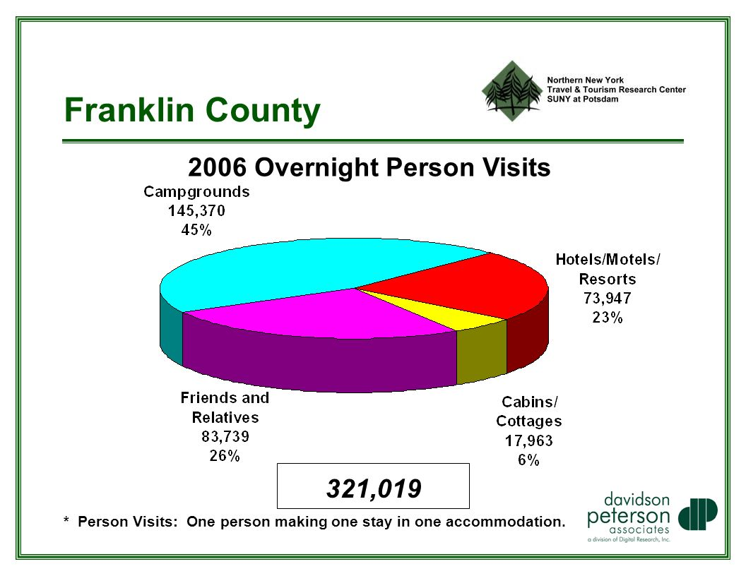Franklin County 2006 Overnight Person Visits * Person Visits: One person making one stay in one accommodation.
