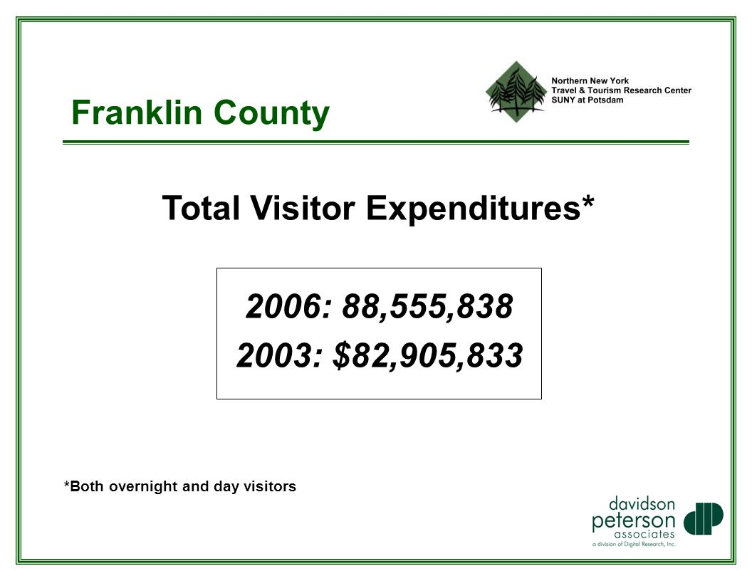 Franklin County Total Visitor Expenditures* 2006: 88,555, : $82,905,833 *Both overnight and day visitors