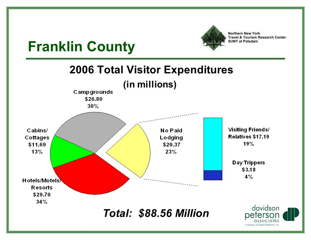 Franklin County 2006 Total Visitor Expenditures (in millions) Total: $88.56 Million