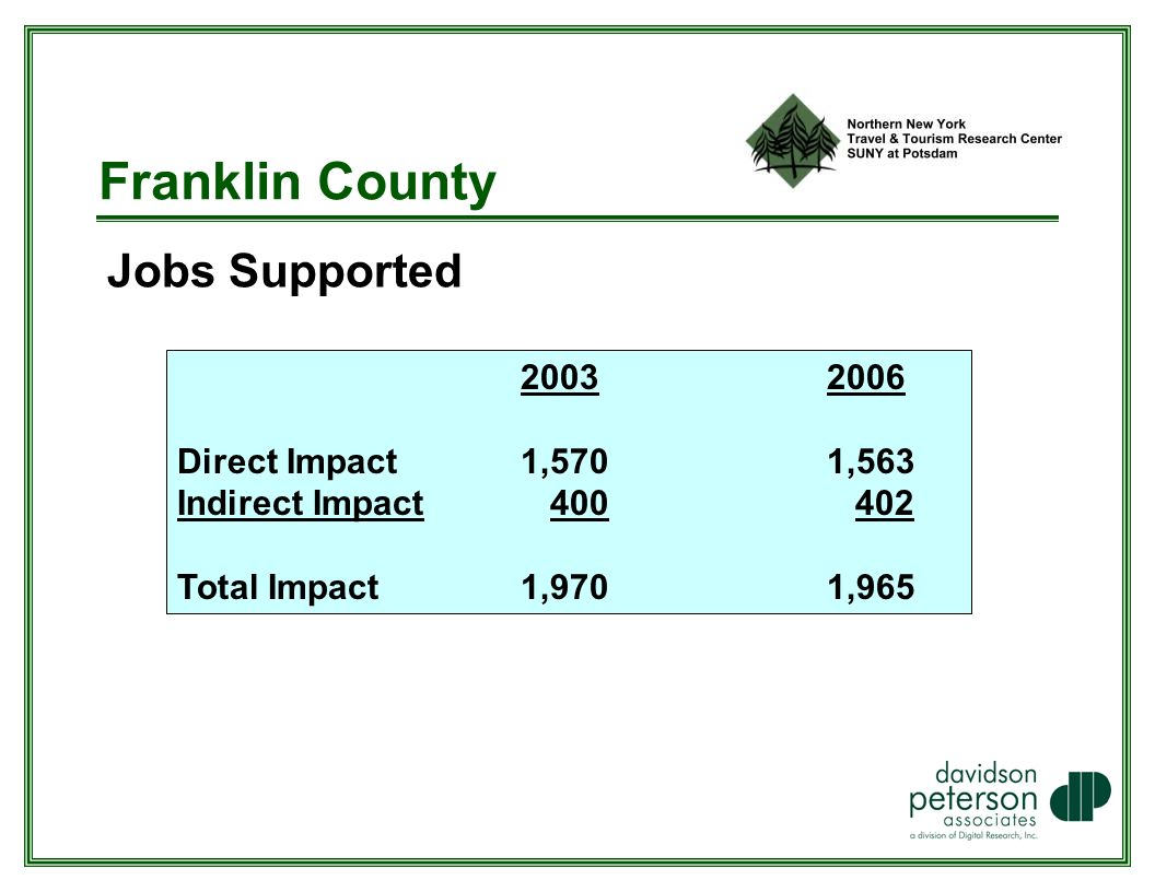 Franklin County Jobs Supported Direct Impact 1,570 1,563 Indirect Impact Total Impact 1,970 1,965