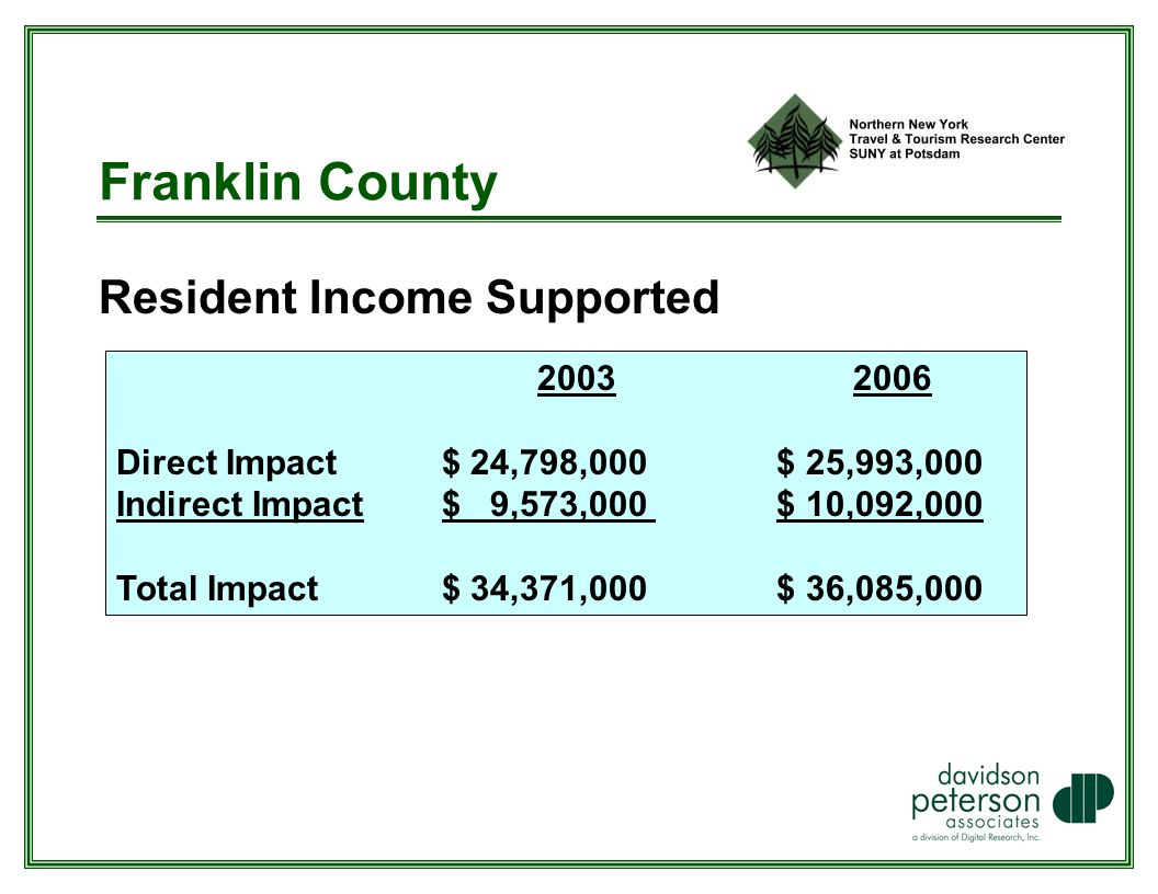 Franklin County Resident Income Supported Direct Impact $ 24,798,000 $ 25,993,000 Indirect Impact $ 9,573,000 $ 10,092,000 Total Impact $ 34,371,000 $ 36,085,000